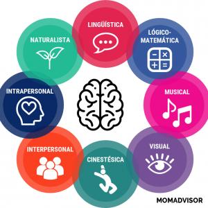 inteligencias-multiples-momadvisor